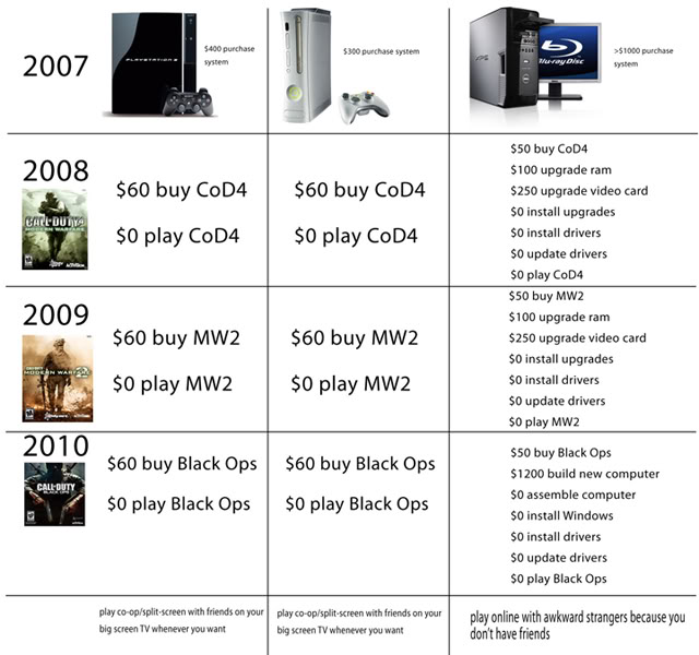 Index of /g/funny/troll/pc-vs-console